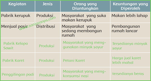 Kunci Jawaban Tema 8 Kelas 5 Lingkungan Sahabat Kita Halaman 17 Guru Galeri