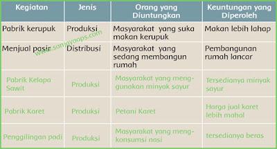 kegiatan-produksi-dan-distribusi-di-lingkungan-halaman-116