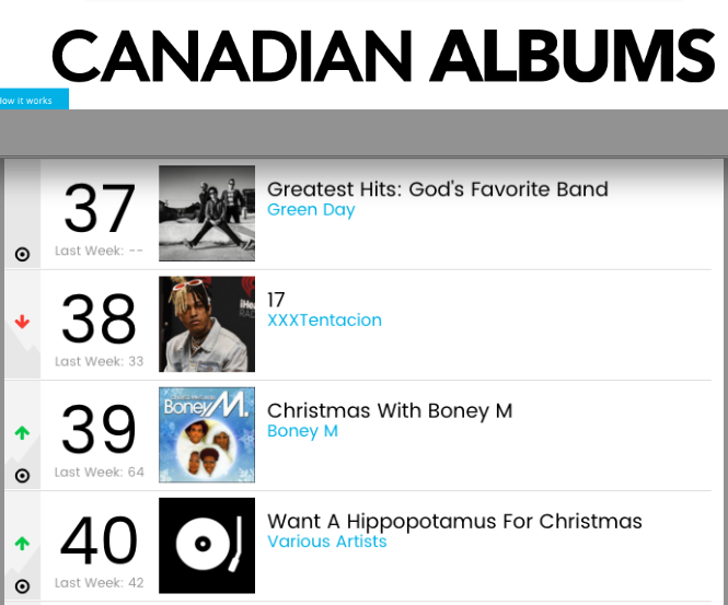 30/11/2017 Boney M. in Canadian Billboard TOP100 Albums  Canadian_TOP200_Albums2017