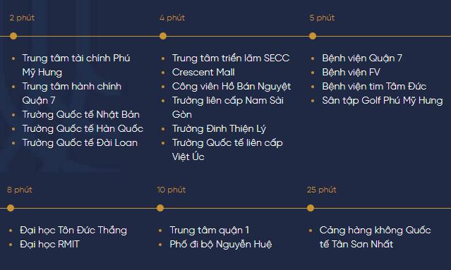 Vị Trí Dự Án Sunshine Quận 7 Sài Gòn