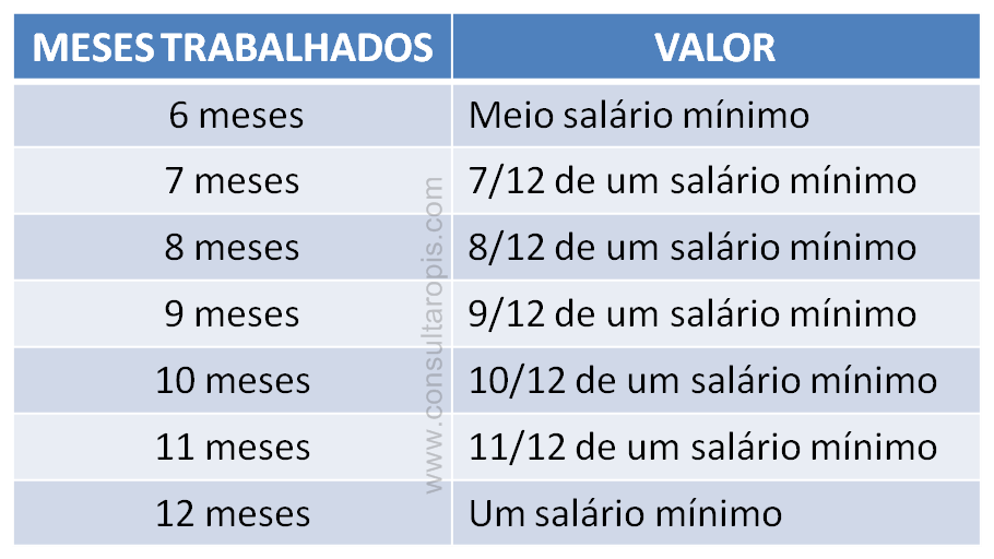 novas regras do PIS