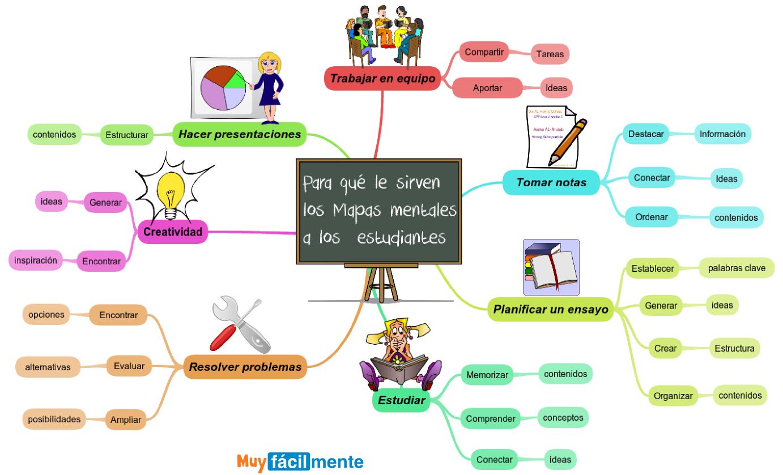 Hacer Plano Online El Cartel De Las Pedagogas