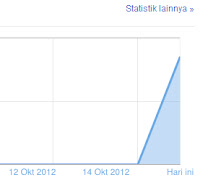 Statistik Tayangan Halaman Blogger