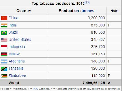 Tobacco Smoking in India