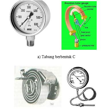 Prinsip Kerja Instrumen Pengukuran Tekanan: tabung Bourdon Tube2