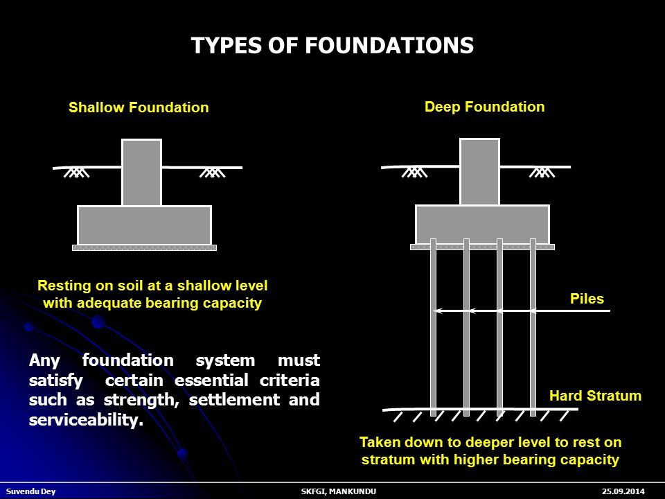 Civil Engineers: Foundations : Types, Uses, Objectives