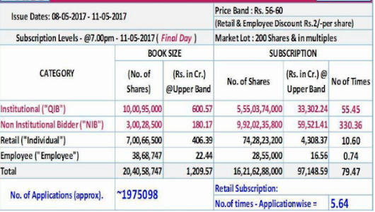 HUDCO IPO oversubscribed 79.49 times on final day of offer