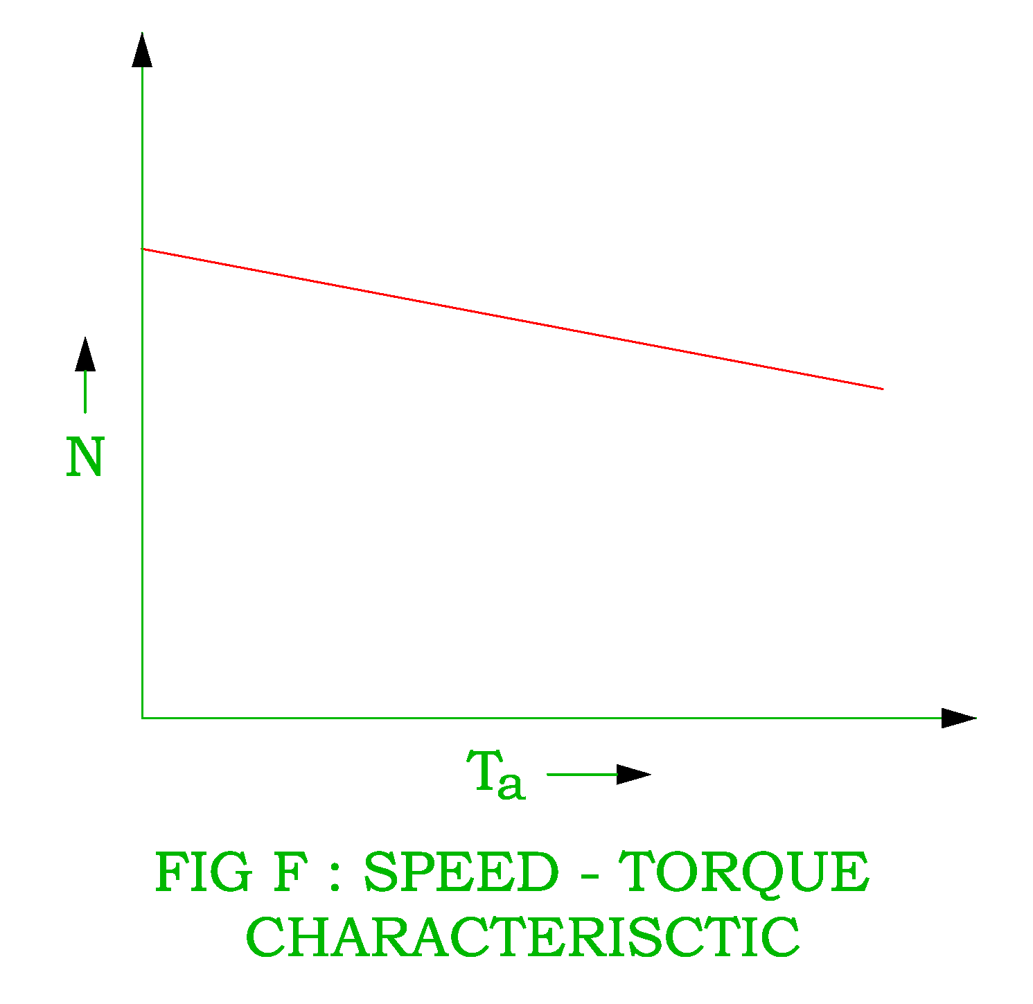 hight resolution of speed torque characteristic of dc shunt motor png dc cumulative compound motor