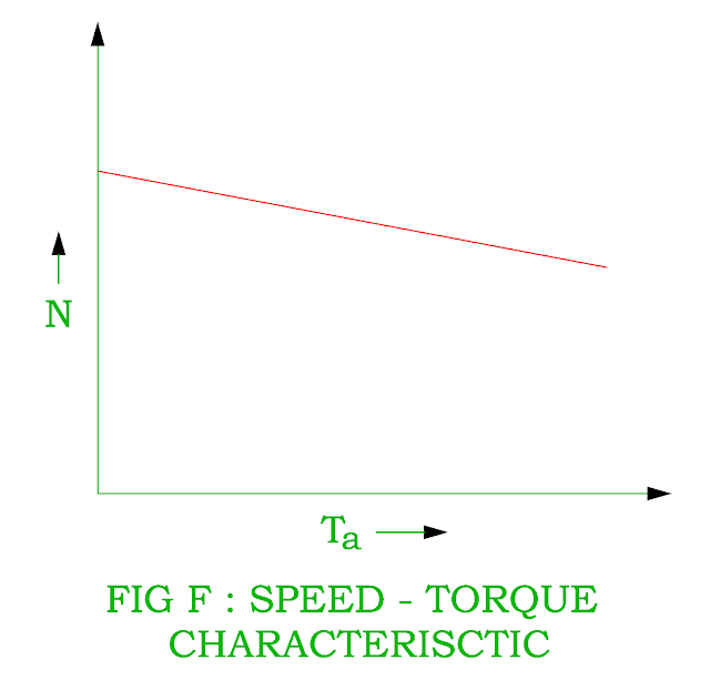 speed-torque-characteristic-of-dc-shunt-motor.png