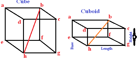 Cube-Cuboid-mensuration-shortcut-formula-maths-tricks