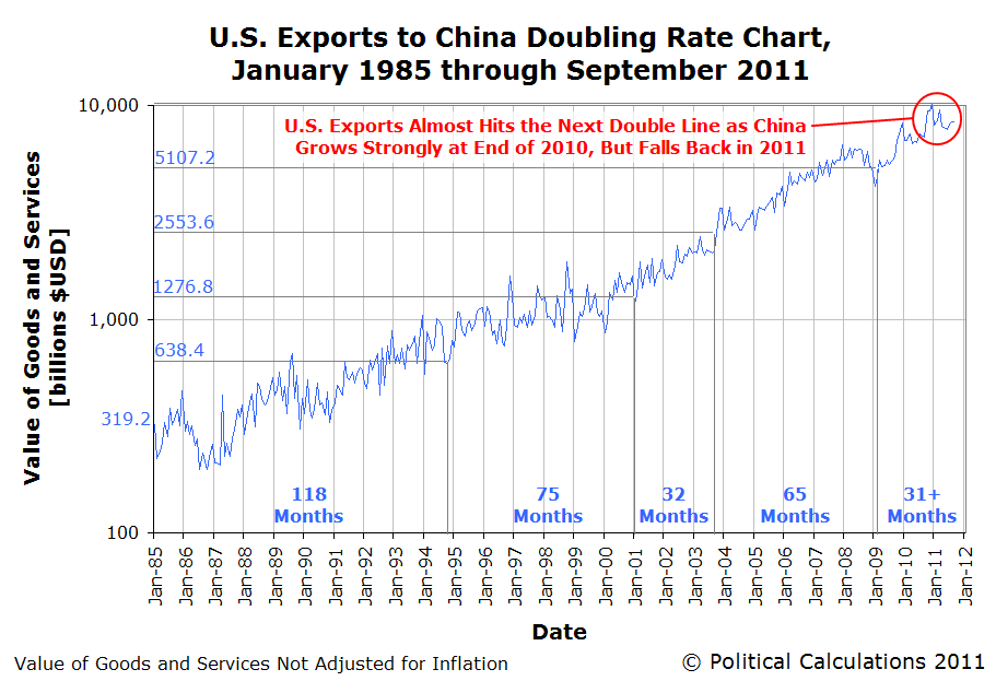 U.S. Exports to China Doubling Rate Chart, January 1985 through September 2011