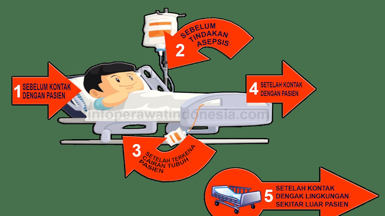 5 Momen Cuci Tangan Hand Hygiene Yang Harus Dilakukan Oleh Perawat