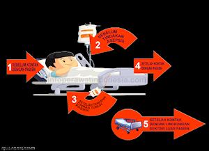 5 Momen Cuci Tangan (Hand Hygiene) yang Harus Dilakukan oleh Perawat