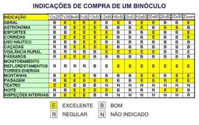 BINÓCULO: TABELA PARA AUXILIAR A COMPRA  Tabela%2Bbinoculo