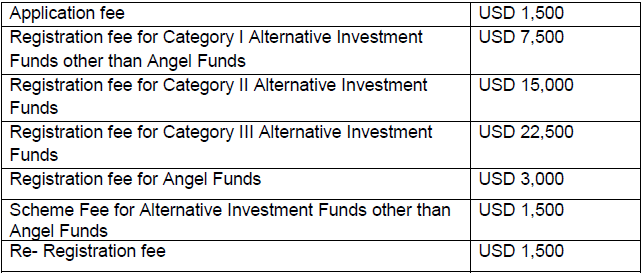 SEBI Operating Guidelines for Alternative Investment Funds in IFSC