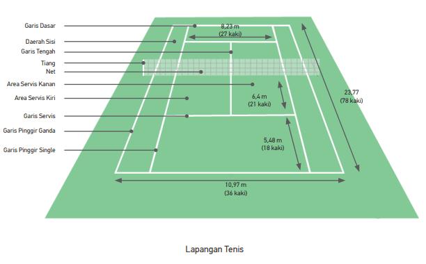 Ukuran Lapangan Tenis Dan Gambarnya Lengkap