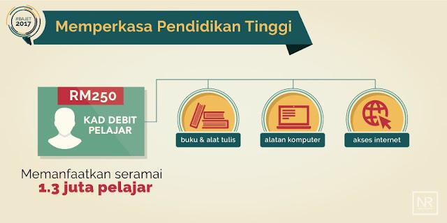 Cara Guna Kad Debit Pelajar RM250 Ganti Baucar Buku Mulai 2017