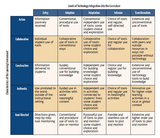 Jennie Kies A Digital Life: Technology Integration Matrix