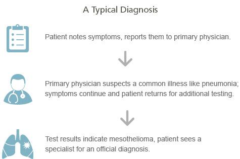 Mesothelioma Diagnosis