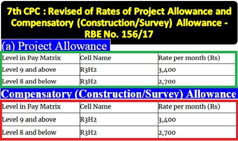 7th-cpc-revised-of-rates-of-project-allowance-and-compensatory-allowance-paramnews