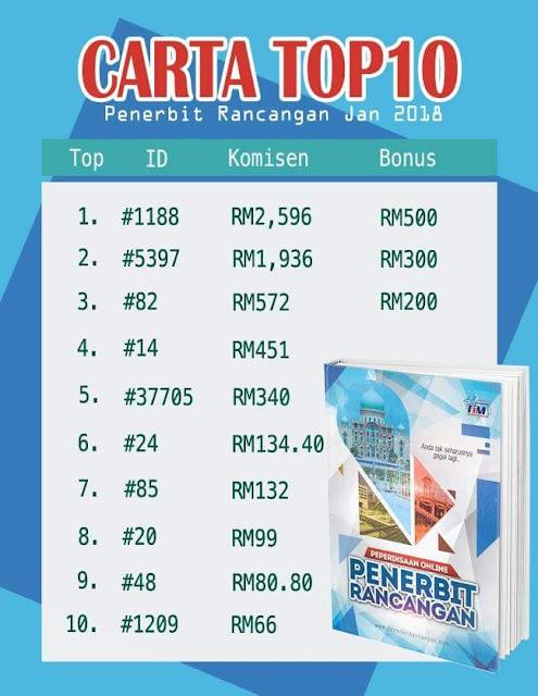 Carta Top 5 Affiliate Infokerjaya Ebook Penerbit Rancangan