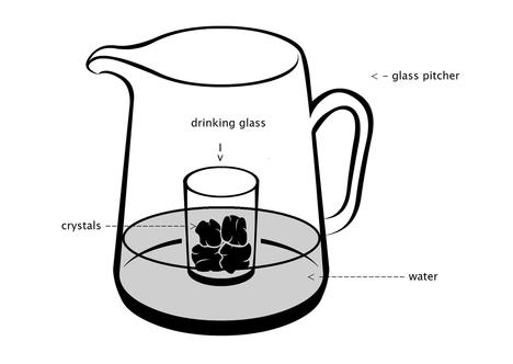 elisir di cristallo- metodo indiretto- Photo Web
