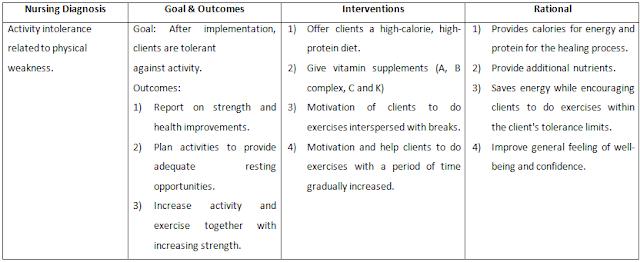7 Nursing Diagnosis and Intervention for Cirrhosis ...