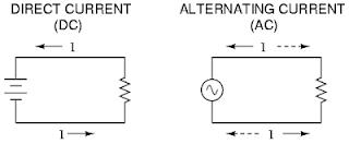 Perbedaan Arus AC dan DC