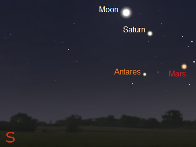August planets