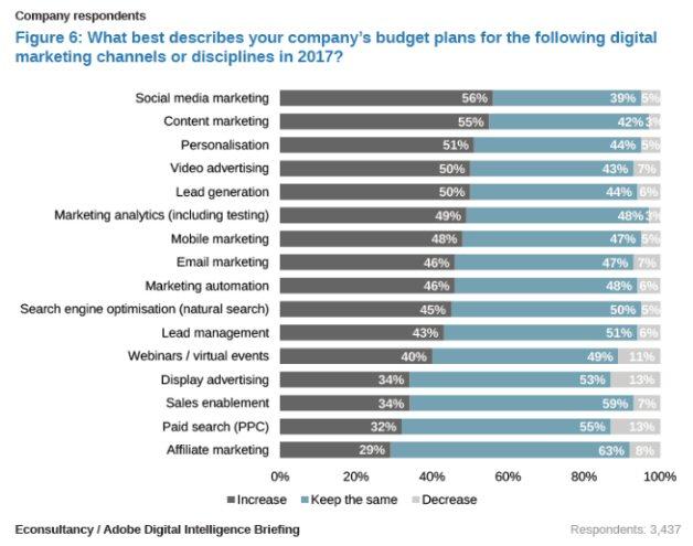 Digital marketing budget plan for 2017