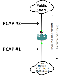 router# show ip int bri: Unicast Reverse Path Forwarding