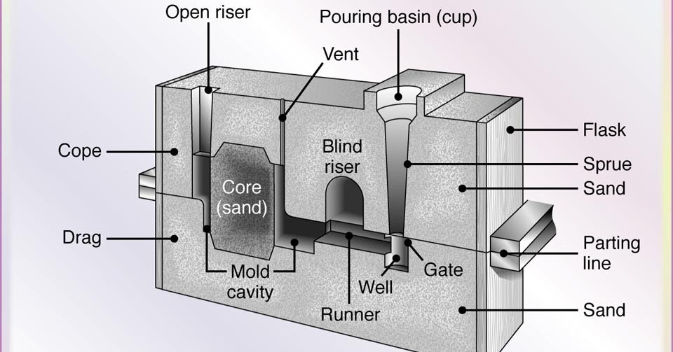Diferent Parts of Sand Mold- Features - Mechanical Engineering