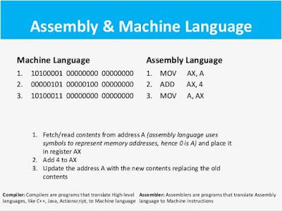 الجيل-الثاني-للغات-البرمجة