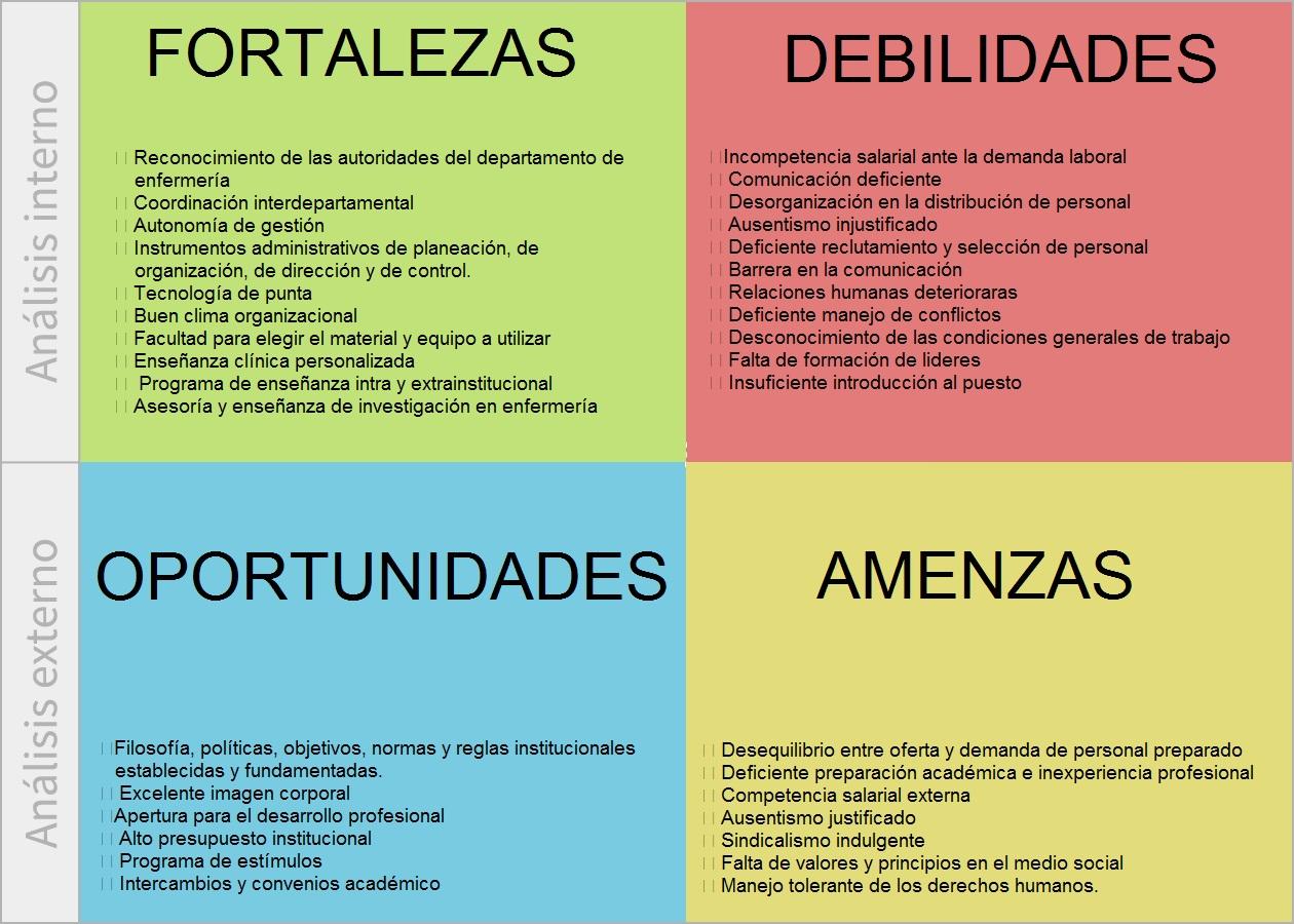 Analisis Dafo Muebles - Analisis Foda[mjhdah]http://www.vicentenadal.com/wp-content/uploads/2013/11/Matriz-DAFO.jpg