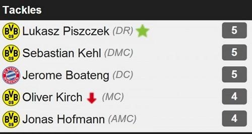 Piszczek được chấm điểm thi đấu tốt hơn so với những cầu thủ ngôi sao khác