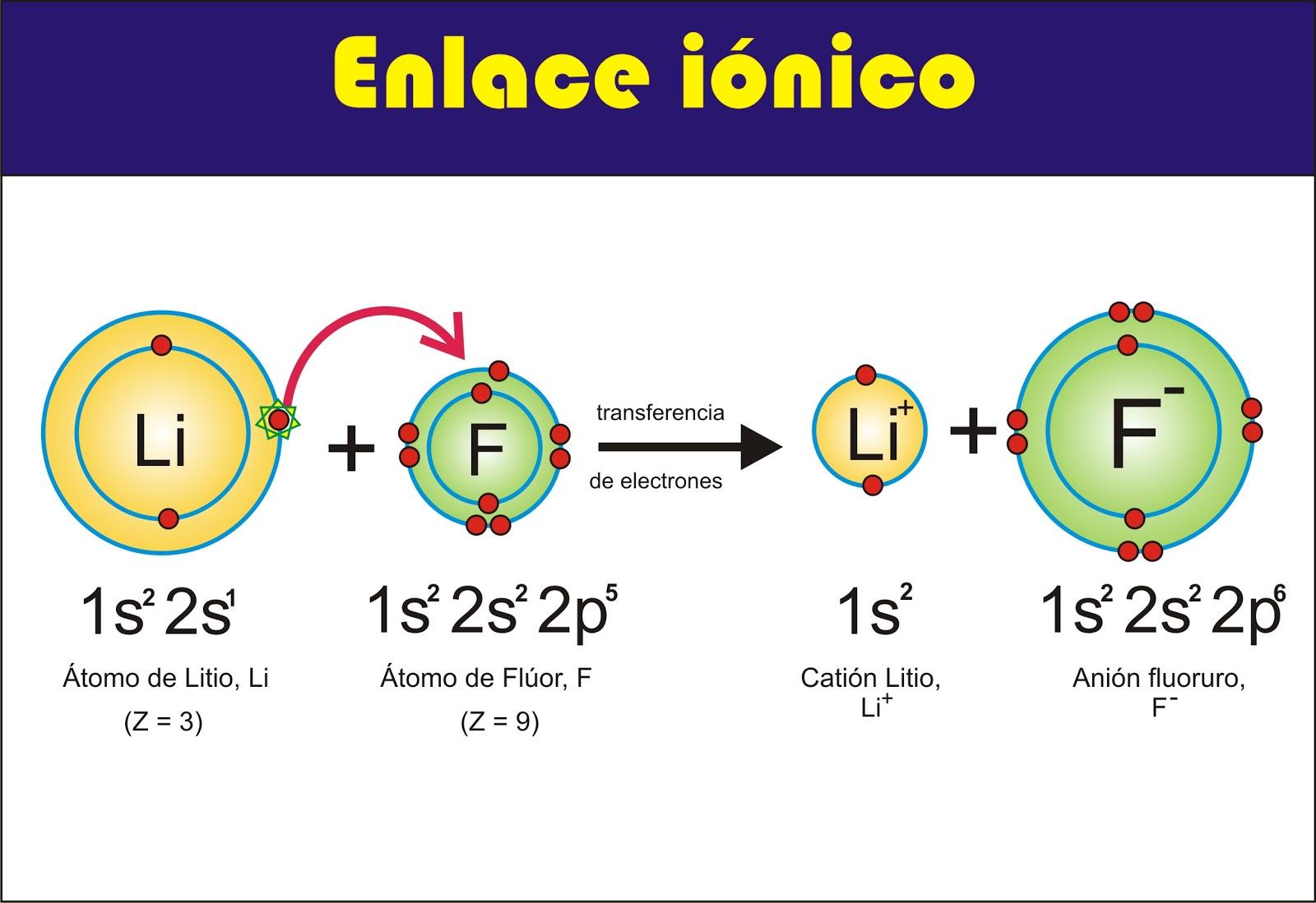 El Físico Loco Iónico Y Metálico