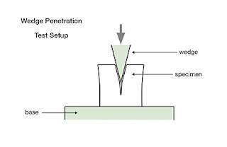 Wedge test setup