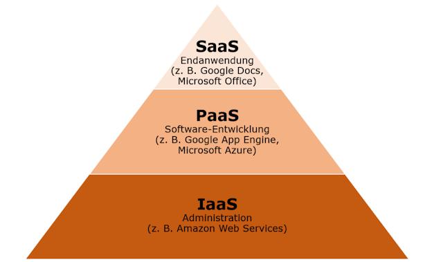 IaaS, PaaS, SaaS: As-a-Service-Modelle des Cloud-Computings