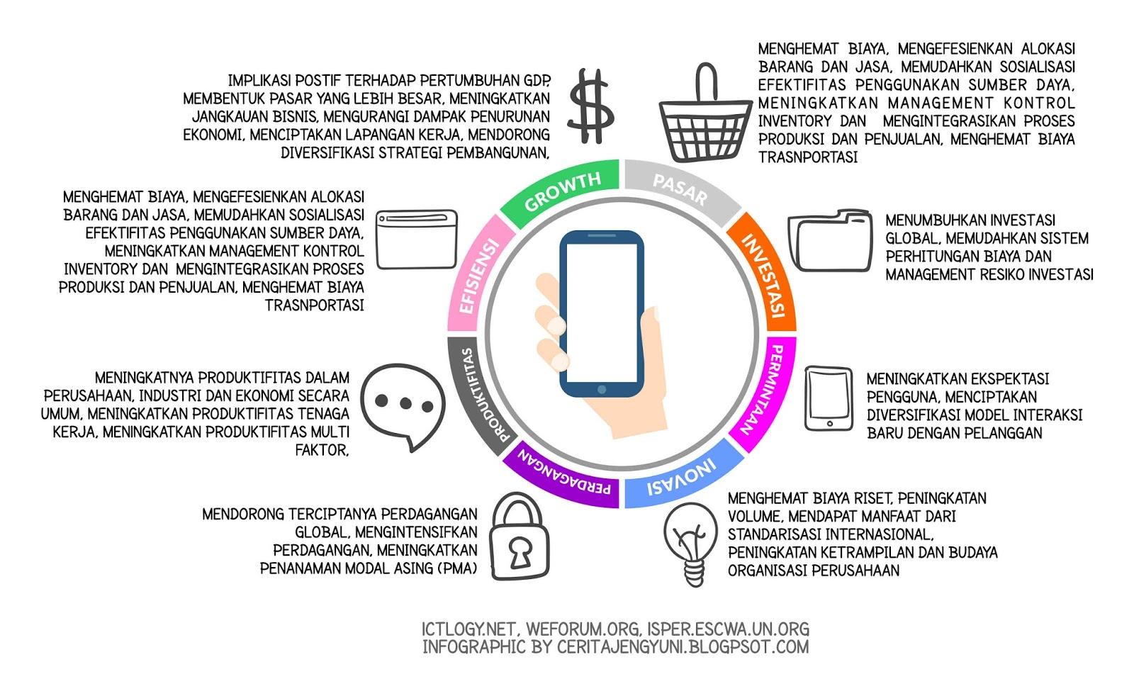 Infografis Dampak Teknologi Informasi Bidang Ekonomi