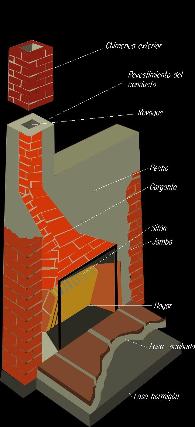 Garganta abertura donde se estrecha el hogar hasta que - Estructuras de chimeneas ...