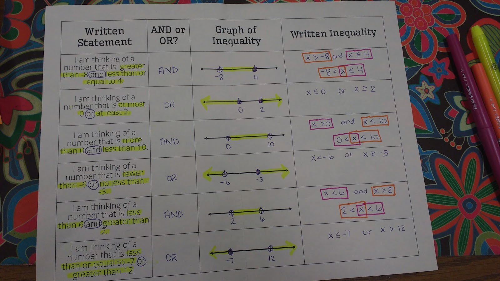Math Love Introducing Compound Inequalities With A Foldable