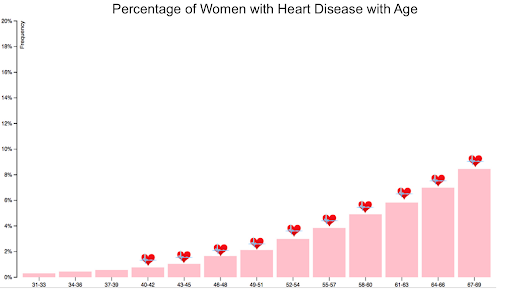 Modeling & Predicting Heart Disease with Logistic Regression