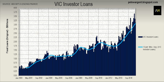 Victoria investment loans