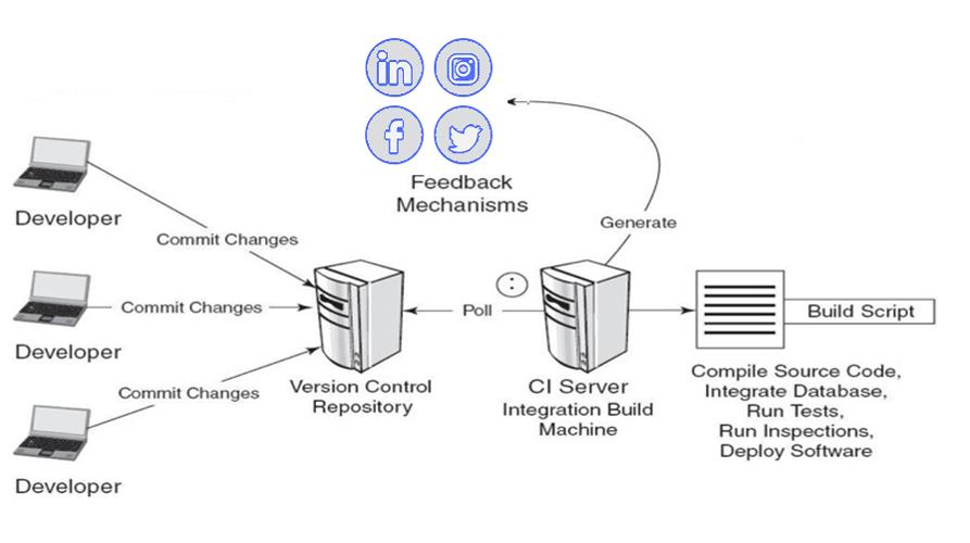 Build/Deployment Automation