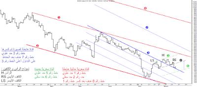 تحليل فني لمؤشر السوق المصري EGX30 بعد إنتهاء جلسة 13/8/2015 . مع توضيح أهدافه القريبة .