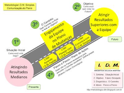 Curso Liderança Metodologia IDM Engajamento Comunicação