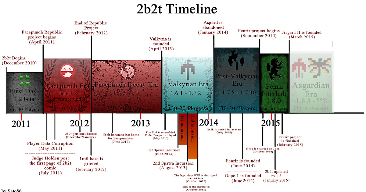 Sanskrit Of The Vedas Vs Modern Sanskrit: 2b2t: The Eras 2010-2015 - Part:2