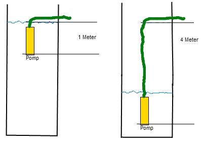 Verwonderend Eindelijk de pomp in de waterput aangesloten | Klussen op de campagne PA-47