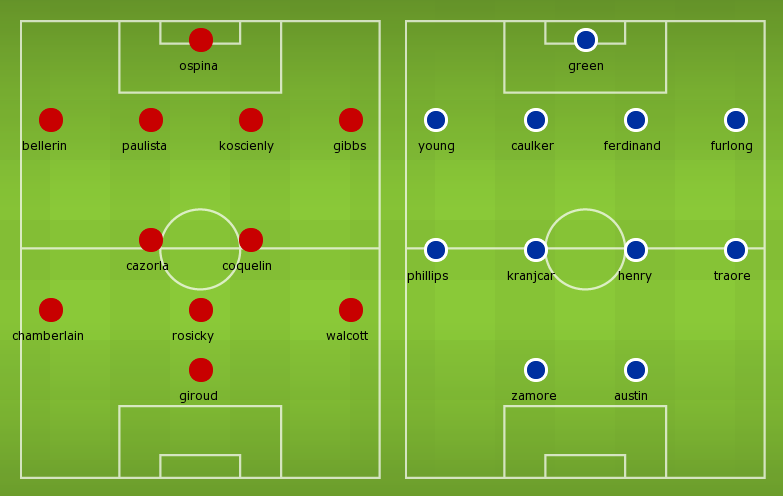 Possible Line-ups, Stats, Team News: Queens Park Rangers vs Arsenal