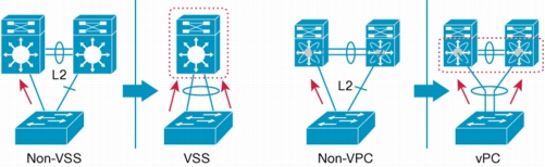 CCIE Data Center: VSS vs VPC (difference between VSS and vPC)